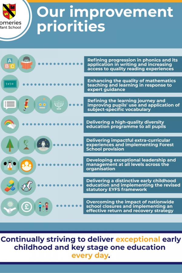 Improvement priorities infographic